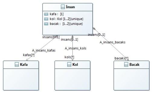 java-Composition