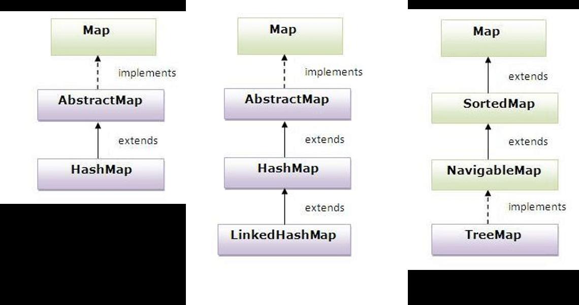 Map Arayüzü
